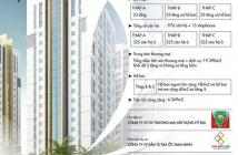 CH sở hữu CH LK Phạm Văn Đồng, giá chỉ 476 triệu/căn, TT trước 131tr, góp 3 năm 0% LS. 0933.263.866