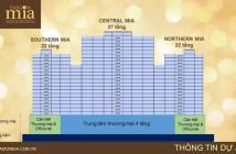 Căn hộ Sài Gòn Mia - Quỹ đất cuối cùng ngay Trung Sơn- chỉ 34tr/m2, CK 10 - 25% - 0938 208 990